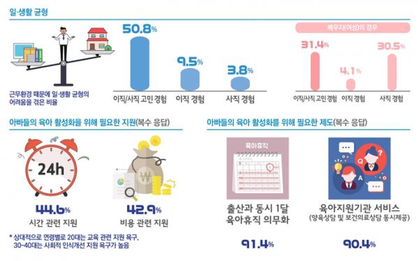 ▲'2019년 제1차 저출산인식조사' 결과(자료=인구보건보지협회)