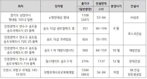 ▲GTX-B노선 인근 신규 분양 단지.