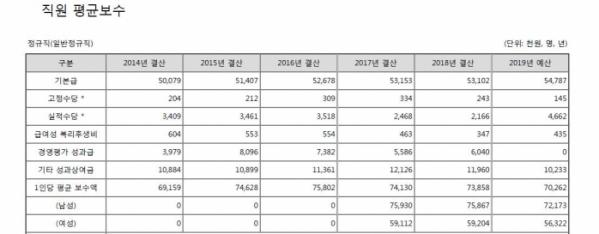 ▲한국공항공사 직원 평균보수(정규직)(알리오)