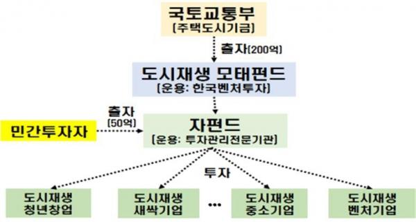 ▲도시재생 모태펀드 구조도.