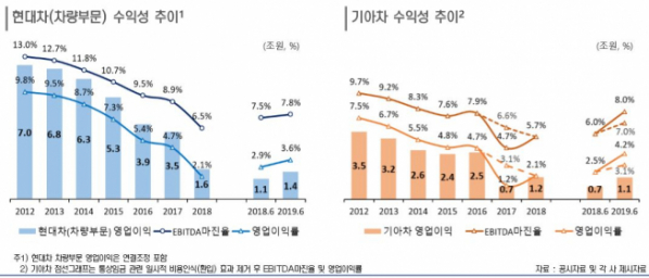 ▲현대차 및 기아차 수익성 추이.(출처=한국신용평가)