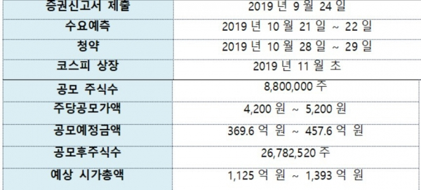 ▲자이에스앤디 IPO(기업 공개) 일정과 내용. (자료 제공=자이에스앤디)