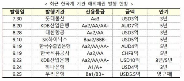 ▲최근 한국계 기고나 해외채권 발행 현황.(출처=금융위원회)