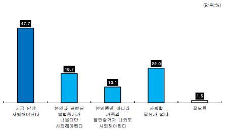 ▲부산 시민 정치 현안 여론조사(자료제공=KNN)