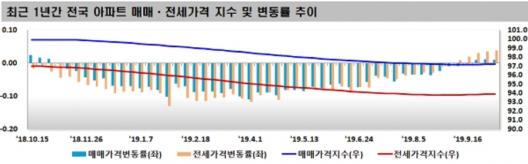 ▲최근 1년간 전국 아파트 매매·전세가격 지수 및 변동률 추이.(자료 제공=한국감정원)