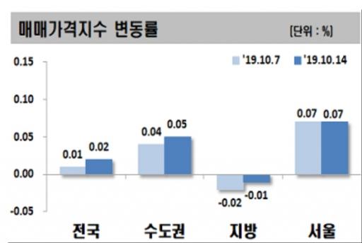 ▲자료 제공=한국감정원
