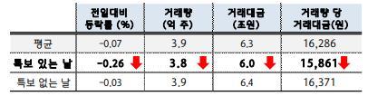 ▲기상특보에 따른 코스피 지수 변동 추이. (출처=하나금융경영연구소)