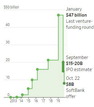 ▲추락한 위워크 기업가치. 단위 10억 달러. ※1월 마지막 자금조달 시 470억 달러/9월 IPO 추진 시 150억~200억 달러/10월 22일 소프트뱅크 제안 80억 달러. 출처 월스트리트저널(WSJ)