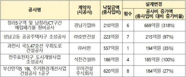 ▲한국토지주택공사 2010년 이후 설계변경 공사비 증가액 상위 5위 공사(자료제공=정동영 의원실)