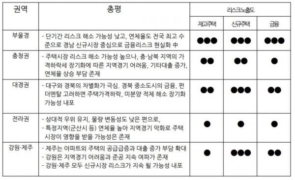 ▲권역별 리스크 진단 상황.