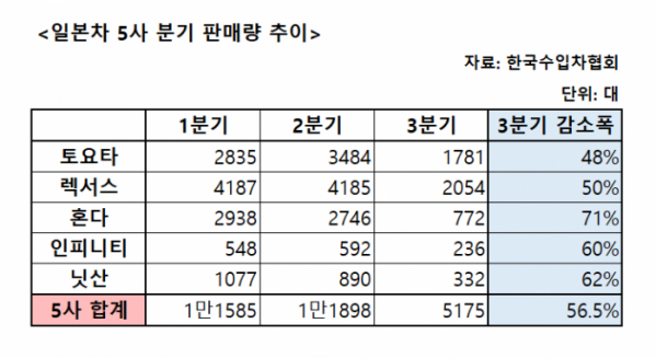 ▲2019년 일본차 5사 분기 판매량 추이 (이투데이DB)