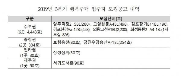 ▲자료 제공=한국토지주택공사(LH)