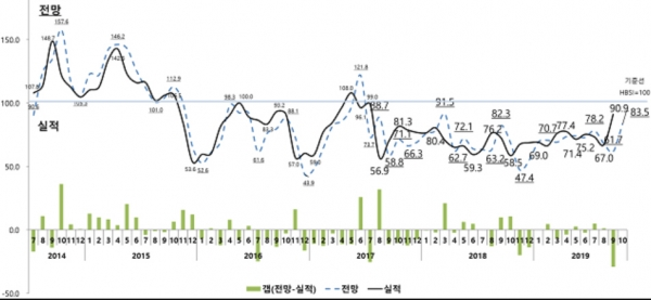 ▲주택사업경기실사지수(HBSI) 추이.(자료제공=주택산업연구원)