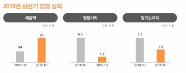 ▲케이엠제약 기업설명회 자료