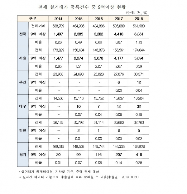 ▲전세 실거래가 등록건수 중 9억이상 현황.(자료제공=김상훈 의원실)