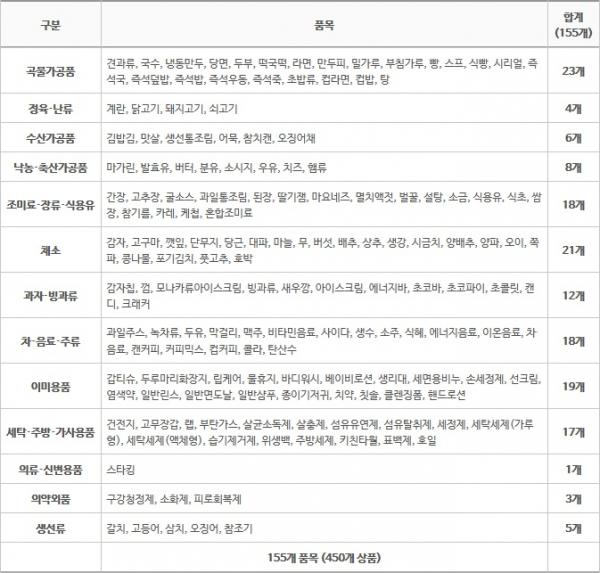▲가격정보 제공 품목 155개(출처=참가격 홈페이지)
