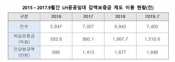 ▲자료제공=김상훈 자유한국당 의원실