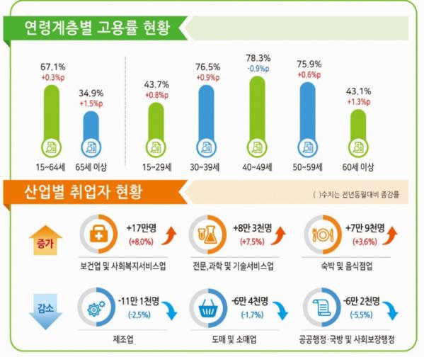 ▲9월 고용동향(출처=통계청)
