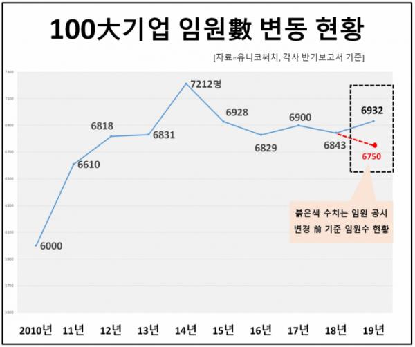▲100대 기업 임원은 2014년(7212명)을 정점으로 점진적인 감소세에 접어들었다. (자료=유니코써치)