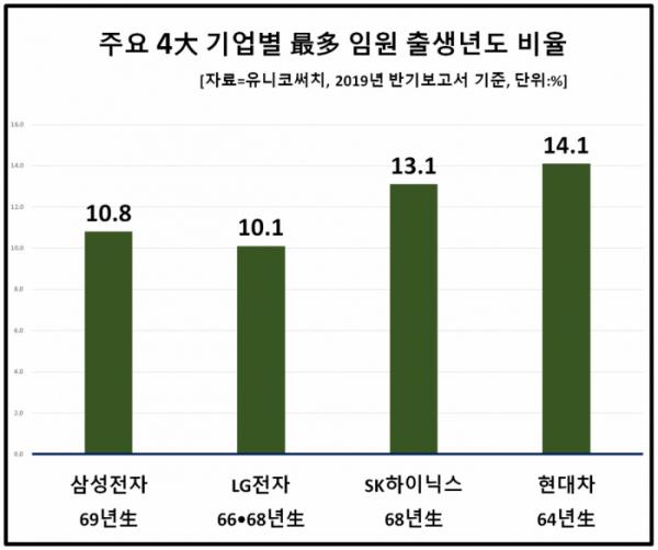 ▲현대차 임원 가운데 1964년생의 비율이 무려 14.1%에 달했다. 삼성전자는 상대적으로 젊은 1969년생 임원이 10.8%를 차지했다.