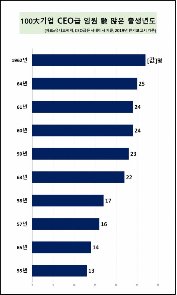 ▲전체 임원은 1965년생이 가장 많았고, CEO급은 이보다 3살 많은 1962년생이 주를 이뤘다.