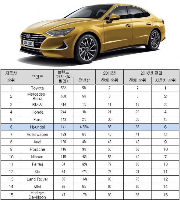 ▲현대차가 글로벌 브랜드 컨설팅 업체 '인터브랜드(Interbrand)'가 발표한 '2019 글로벌 100대 브랜드(Best Global Brands 2019)'에서 종합 브랜드 순위 36위, 자동차 부문 6위에 올랐다. (자료=인터브랜드/ 사진=현대차)