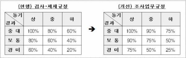 ▲자료제공=금융위원회