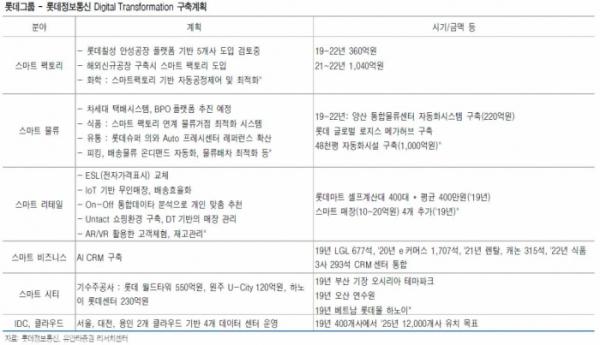 ▲롯데그룹-롯데정보통신 디지탈 트랜스포메이션 축계획 (자료 유안타증권)