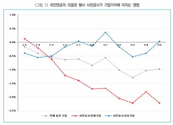 ▲자료제공=한국기업지배구조원