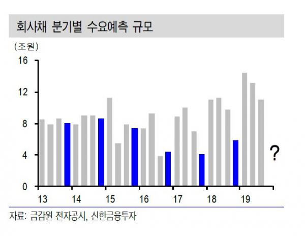 ▲회사채 분기별 수요예측 규모 (자료 신한금융투자)