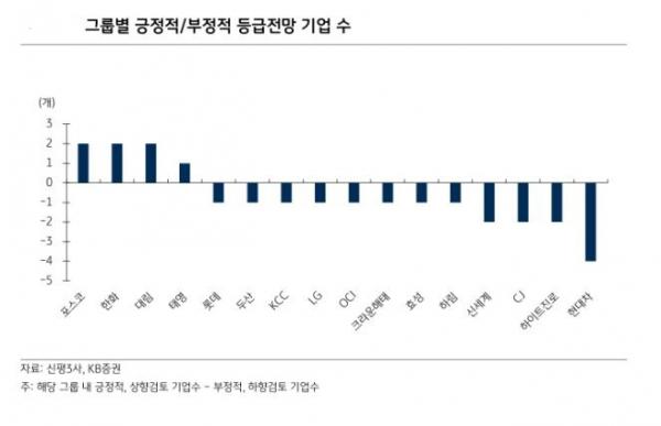 ▲그룹별 긍정적 부정적 등급전망 기업수 (자료 KB증권)