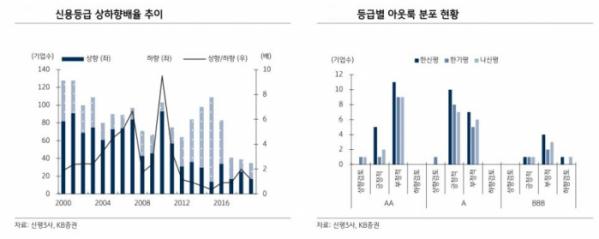 ▲신용등급 상하향배율 (자료 KB증권)