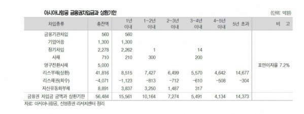 ▲아시아나항공 금융권차입금과 상환기한 (자료 아시아나항공, 신영증권)