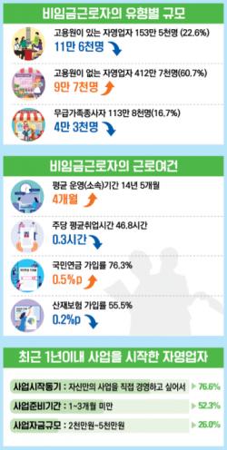 ▲통계청 '8월 비임금근로 부가조사' 결과. (자료=통계청)
