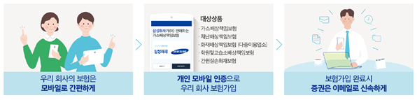▲삼성화재, 기업성 보험 온라인 간편가입 (출처=금융위원회)