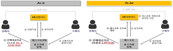 ▲KB국민카드, 신용카드 포인트 기반의 온라인 안심결제 서비스 (출처=금융위원회)