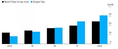 ▲미국 블랙프라이데이와 중국 광군제 매출 추이. 단위 10억 달러. 검은색:블랙프라이데이(총 5일·작년 242억 달러)/하늘색:광군제(307억 달러). 출처 블룸버그