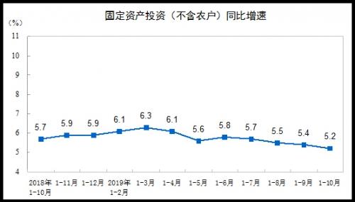 ▲중국 고정자산 투자 증가율(농촌 제외) 추이. 1~10월 5.2%. 출처 중국 국가통계국
