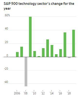 ▲S&P500기술업종지수 연간 등락률 추이. 2019년 41%. ※올해는 11월 19일 종가 기준. 출처 월스트리트저널(WSJ)