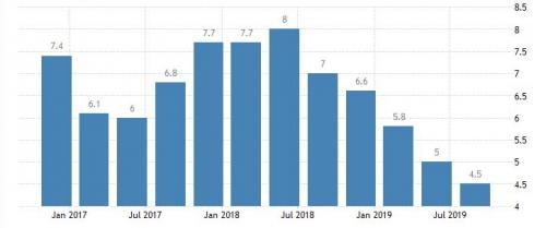 ▲인도 국내총생산(GDP) 증가율 추이. 3분기 4.5%. 출처 트레이딩이코노믹스