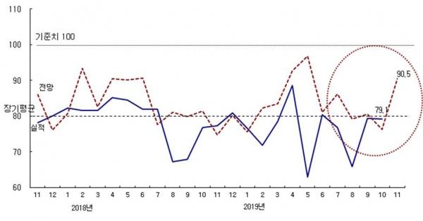 ▲건설기업 경기실사지수(CBSI) 추이.(자료 제공=한국건설산업연구원)