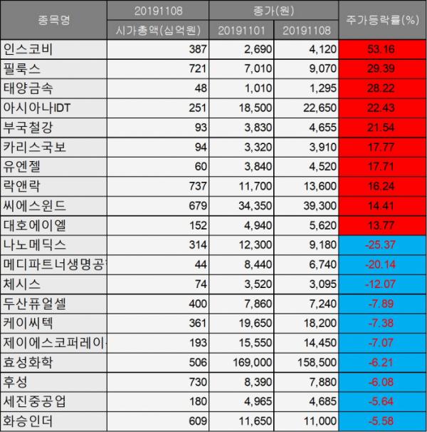 ▲지난주(11월 4일~8일) 코스피 급등락주 현황. (자료=에프앤가이드)