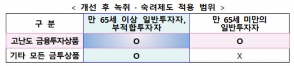 (출처=금융위원회ㆍ금융감독원)
