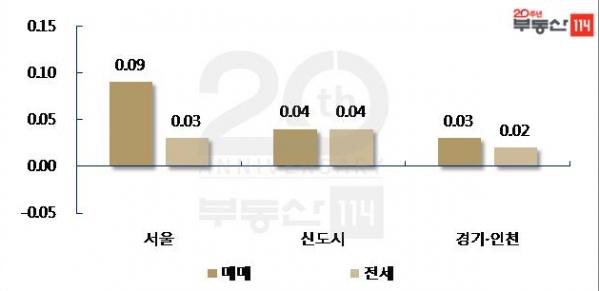 ▲11월 셋째 주 수도권 아파트 가격 변동률 (단위: %, 자료 제공=부동산 114)