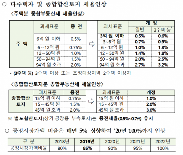▲2018년 부동산세제 개편 주요 내용. (자료=기획재정부)