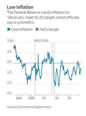 ▲미국의 근원 인플레이션 추이. 출처 WSJ
