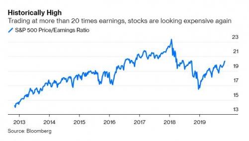▲미국 S&P 주당수익률 추이. 출처 블룸버그통신