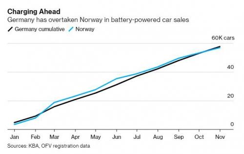 ▲2019년 독일과 노르웨이 전기차 판매 추이. 출처 블룸버그통신