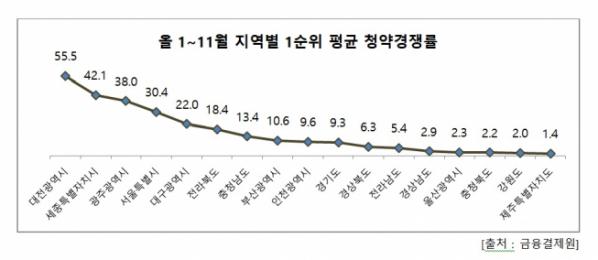 ▲지역별 1순위 평균 청약경쟁률. (자료 제공=금융결제원, 리얼투데이)