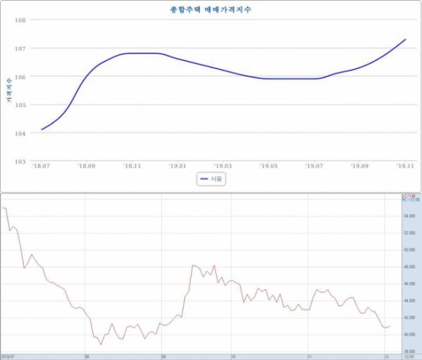 ▲7월~현재까지 서울 지역 종합주택 매매가격지수(위)와 현대건설 주가 추이.(자료제공=한국감정원, 한국거래소)